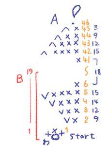 パーツは全部で四つ.  図の青いところAが本体.  Aの19段目までがB. 細長い細編みベルトが二本.  これを縫い合わせるだけです.