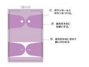 ④ボタンホール 前側にボタンホール、後側にボタンを付け、本体に仮縫いしておく。 → 裏地を中表に重ね、返し口を残して周囲を縫う。